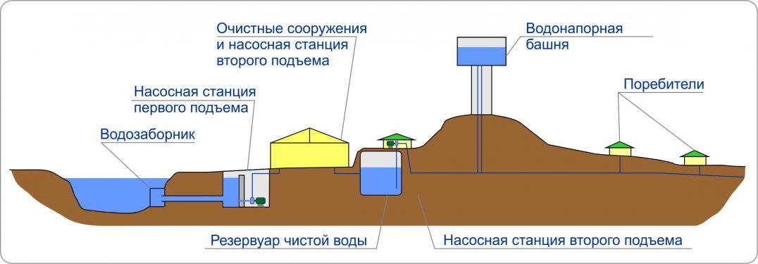 есть резервуар чистой воды